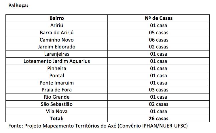 Tabela-6-Palhoca